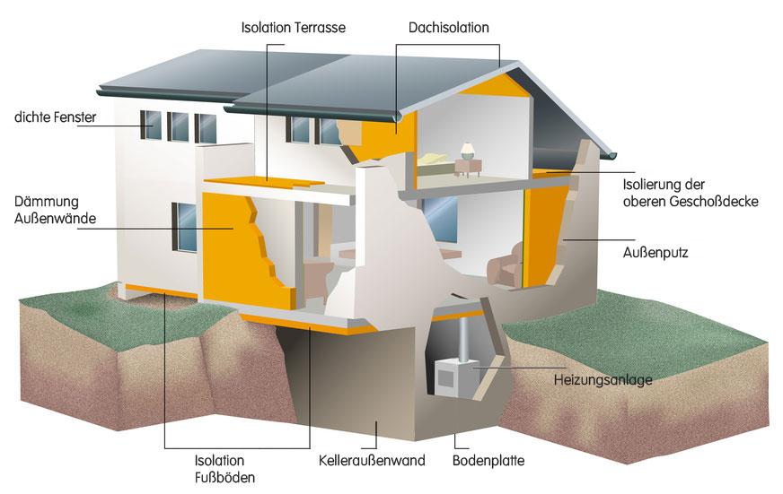 Wärmedämmung Beim Hausbau die bau- nachbetreuung für bauherren während der